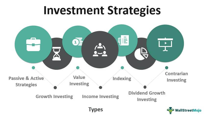 What are Investment Strategies?